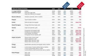 WATCH PRICES: A price hike between 2000 and 2010, then the slump