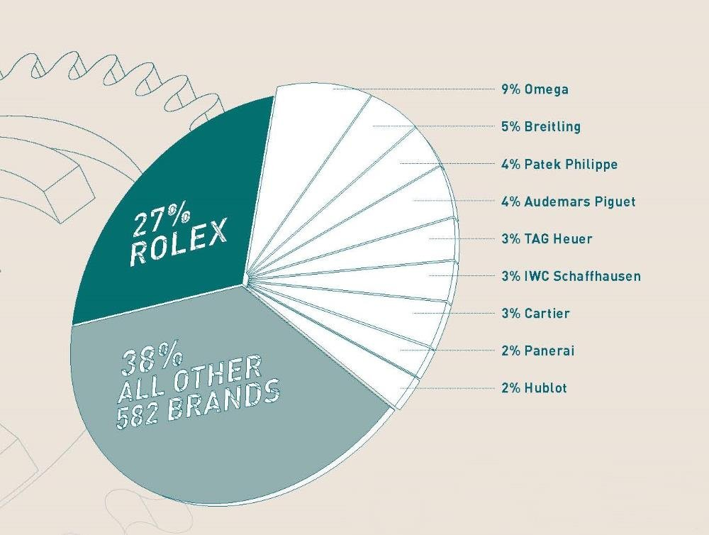 MOST POPULAR BRANDS BY CLICKS ON CHRONO24