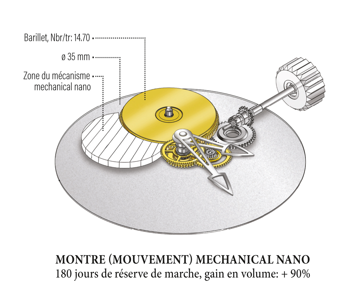 MECHANICAL NANO WATCH MOVEMENT - 180 days power reserve, volume gain + 90%