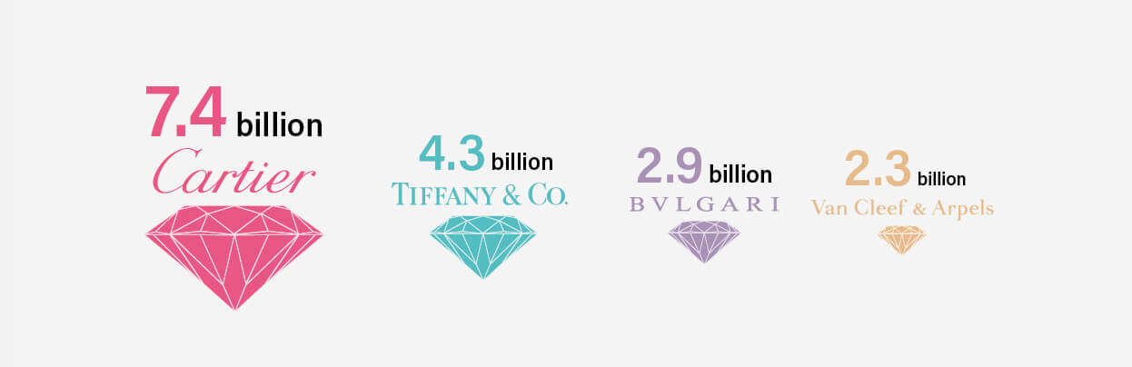 Projected annual turnover of the largest jewellery brands, 2021 (in US$)