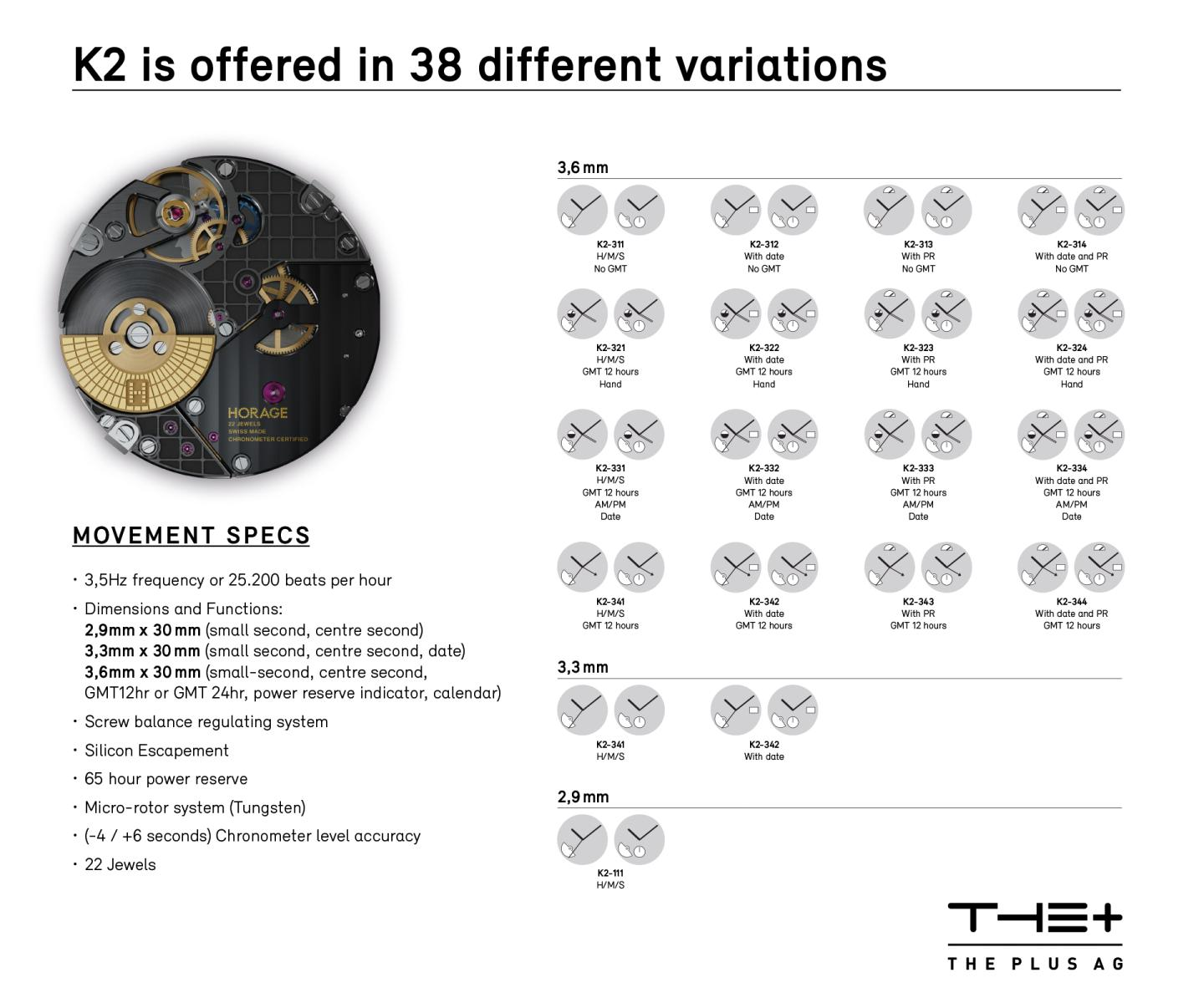 The 38 functional variations of the K2 modular movement (source: THE Plus)