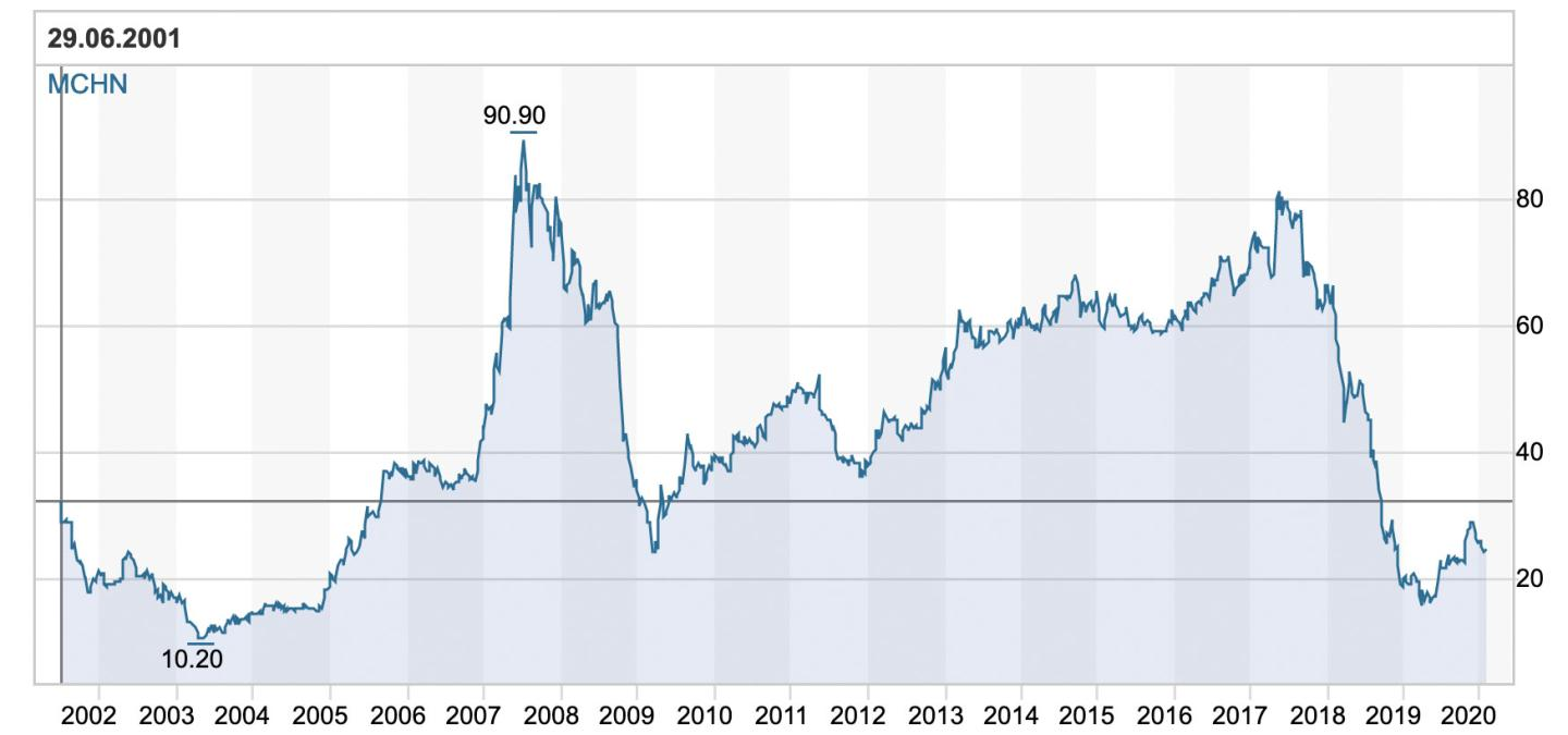 MCH Group share price since 2001