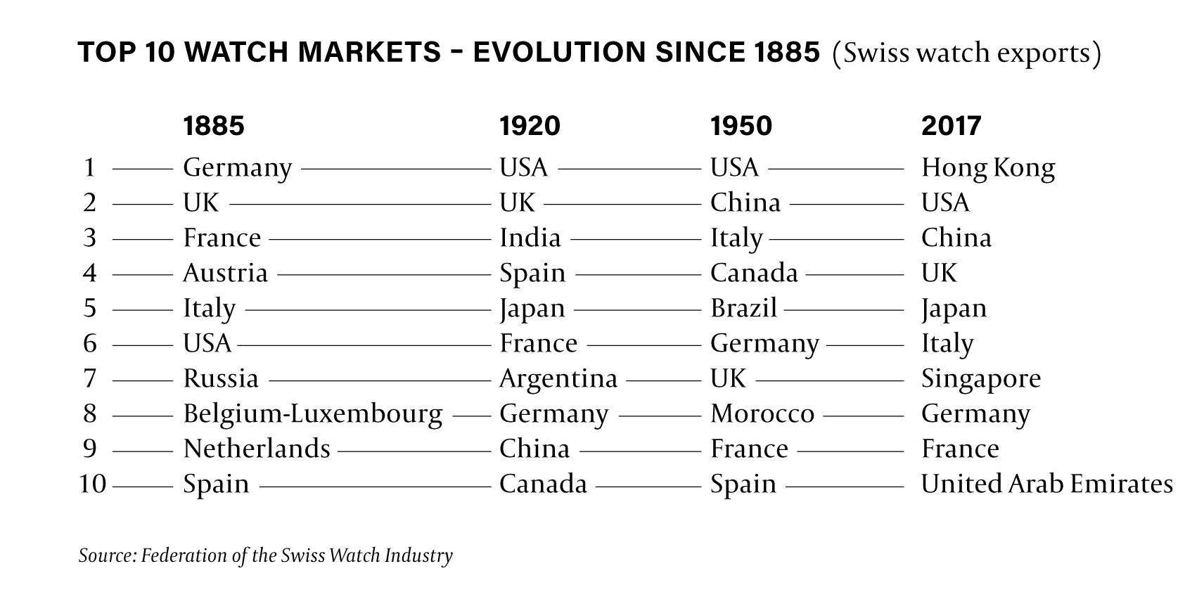 Top 10 watch markets