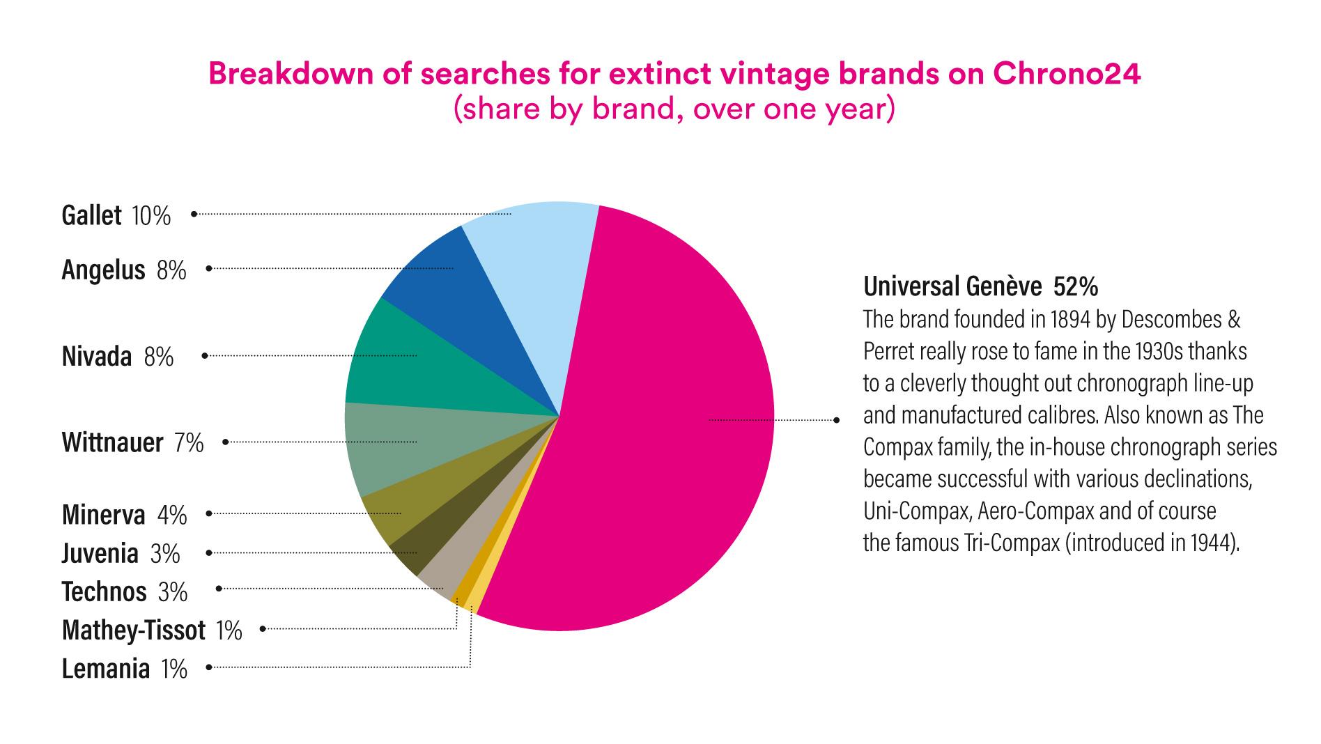 When extinct brands achieve record results
