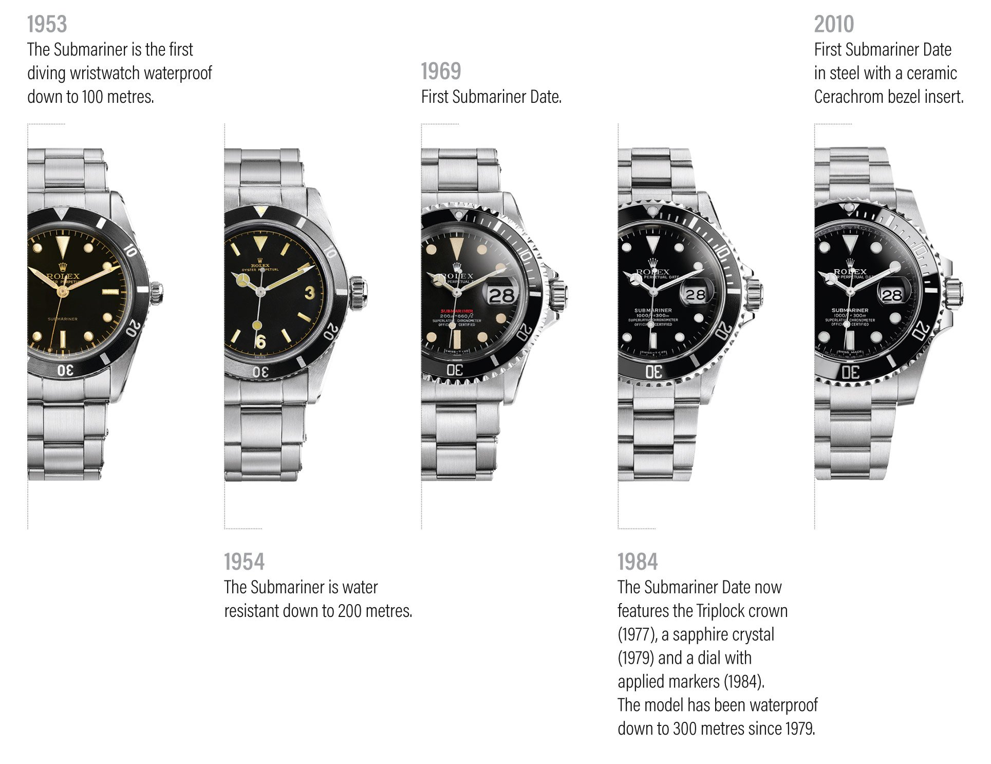 The lesson of Rolex