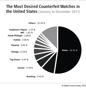 The online demand for luxury watches in the United States