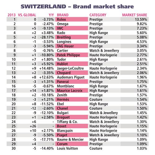 Swiss Watches Brands List