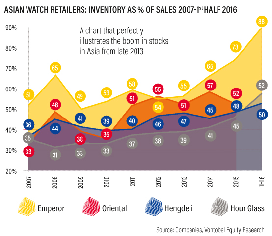 Source: Companies, Vontobel Equity Research - Asian Watch Retailers Inventory as % of sales 2007-1st half 2016