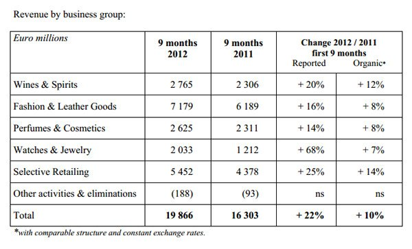 LVMH: 22% Increase in Revenue for the First Nine Months of 2012