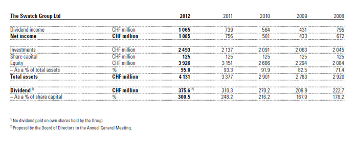 The Swatch Group 2012 Figures