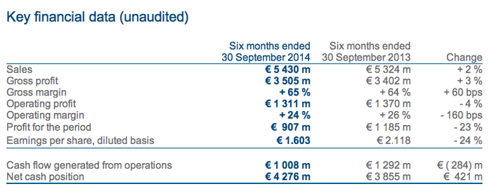 Richemont - Unaudited Results For The Last Six Month Period