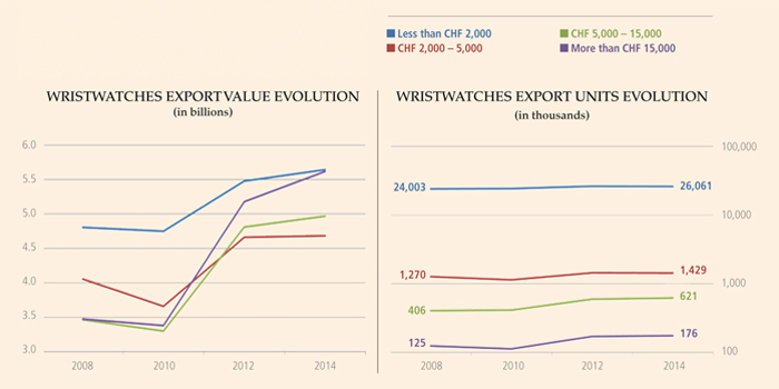 EXCLUSIVE: THE UNPUBLISHED EXPORT FIGURES FOR SWISS LUXURY WATCHES