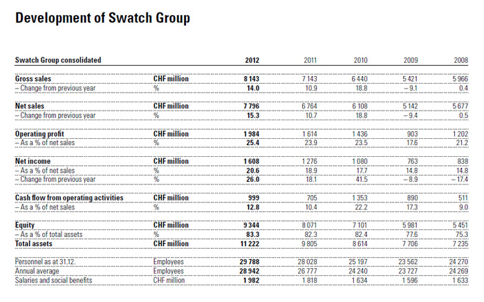 Development of Swatch Group in 2012