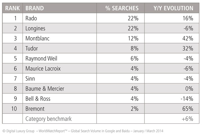 "Most sought-after ""High Range"" category brands"