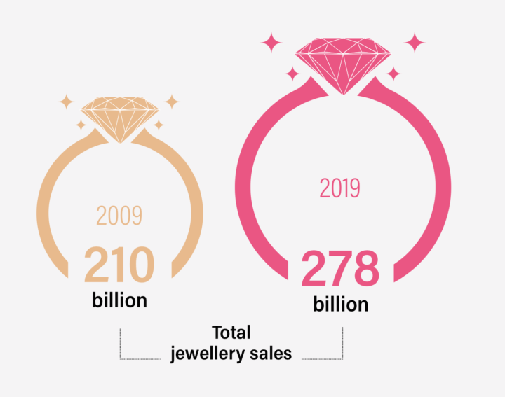 The rise of global jewellery demand, 2009-2019 (in US$)