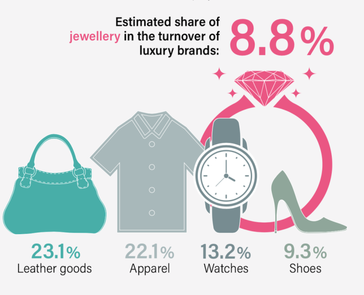 Share of jewellery in the turnover of luxury brands, 2020