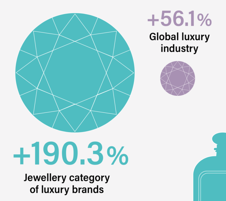 Growth rate of the jewellery category vs. the global luxury industry, 2005-2020