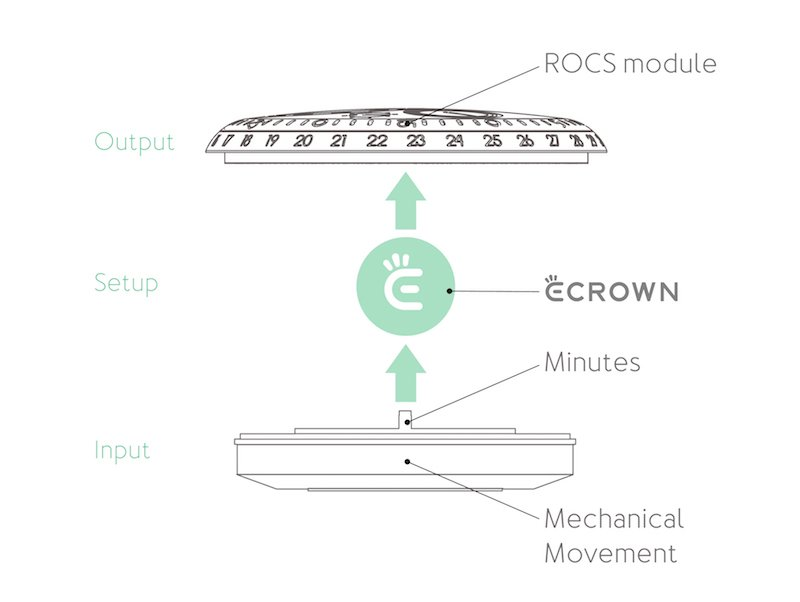 Revolutionary e-Crown system by Ressence